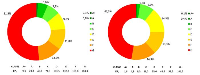 Figura 6: ripartizione degli ACE per edifici residenziali (sx) e non residenziali (dx) per classe energetica e valore medio di EPH espresso in kWh/m2 anno (Regione Lombardia, Finlombarda – Catasto Energetico Edifici Regionale, 2014).