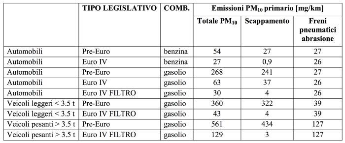 Tabella 1: Fattori di emissione medi per PM10 per differenti categorie di veicoli, stimati dall'inventario INEMAR come valori medi in Lombardia nel 2008 (ARPA Lombardia, 2011).