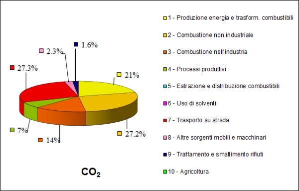 Figura 5: fonti di emissione della CO2 in Lombardia (INEMAR, 2012).