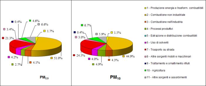 Figura 2: fonti di emissione del PM2.5 e del PM10 in Lombardia (INEMAR, 2012).