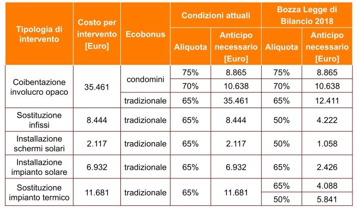Ecobonus confronto 2017-2018